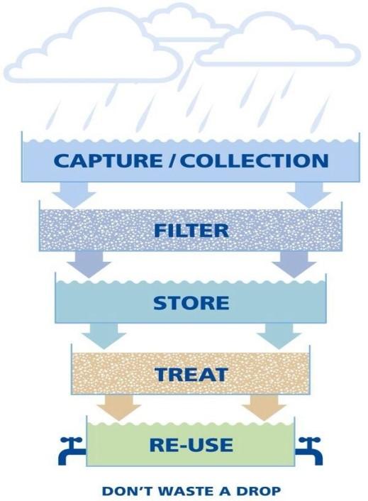 Rainwater Harvesting Waterways Environmental